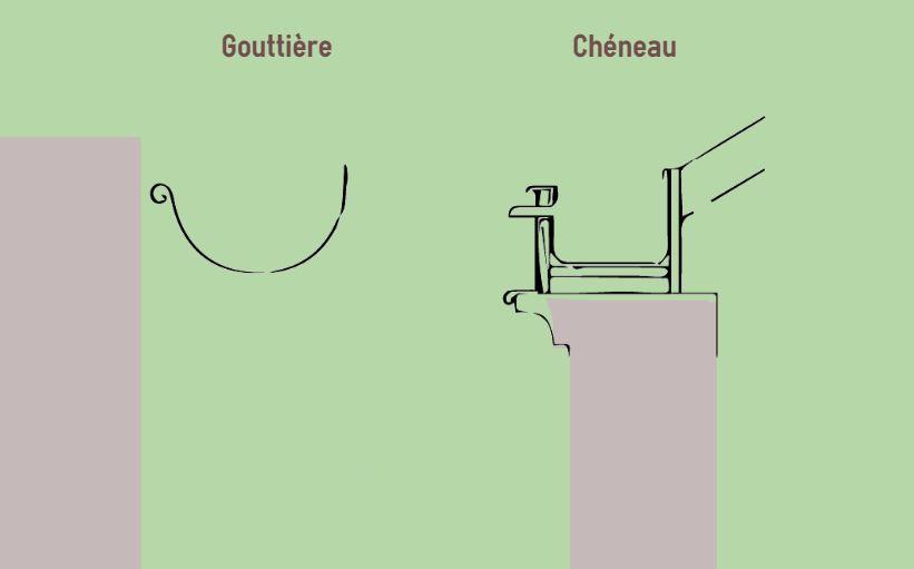 chéneau et gouttière